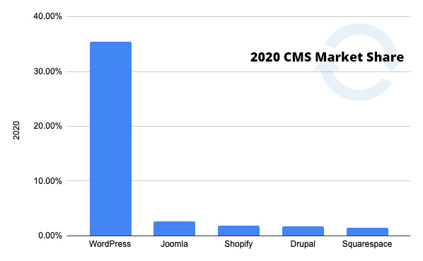2020 CMS Market Share. WordPress is the world's most popular content management system.