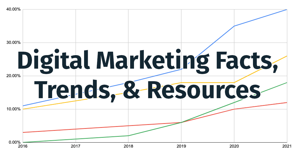 Digital Marketing Facts & Trends